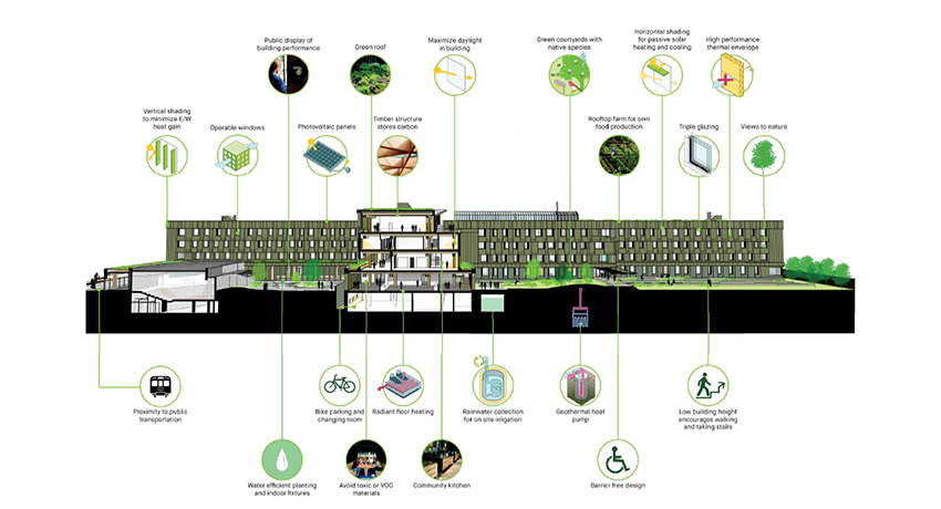 Schematic to illustrate the sustainability features that are planned for the new Trinity College building – the Lawson Centre for Sustainability