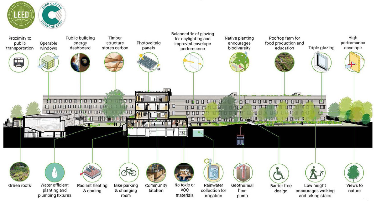 Schematic to illustrate the sustainability features for the Lawson Centre for Sustainability